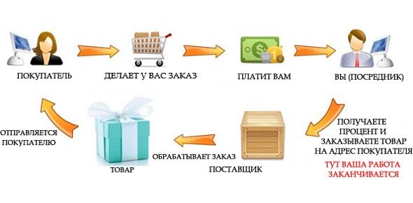 Kak_rabotaet_dropshiping_Как работает дропшиппинг