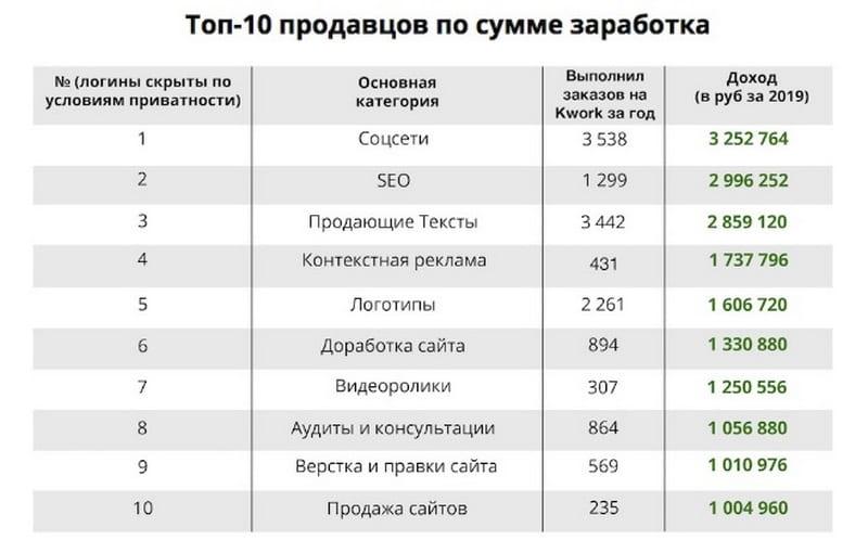 Сколько зарабатывают на Kwork ru
