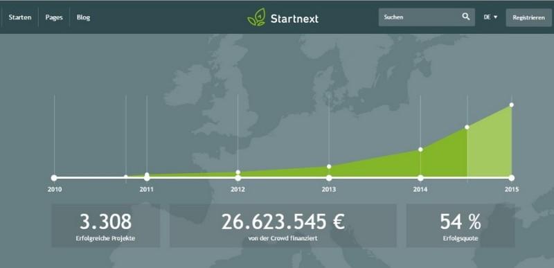 Startnext - немецкий краудфандинг сайт