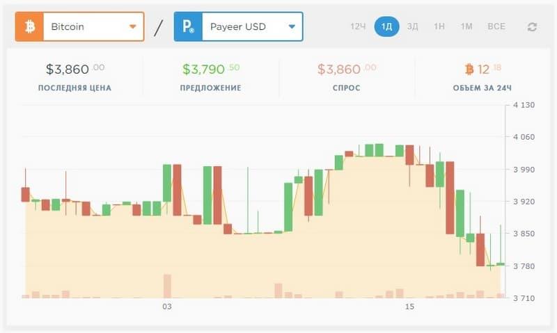 Биржа криптовалют Payeer_com