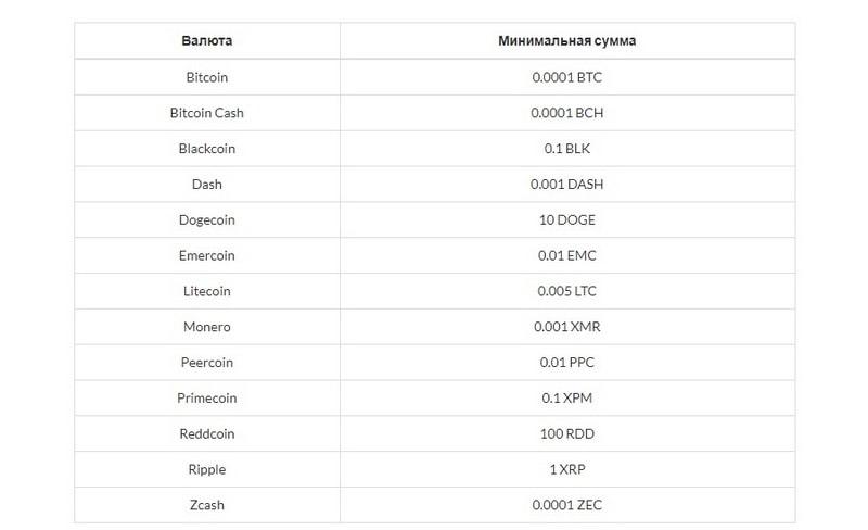 Минимальная сумма транзакций в Криптонаторе
