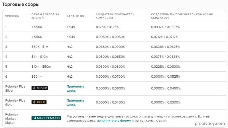 Торговые комиссии биржи Poloniex