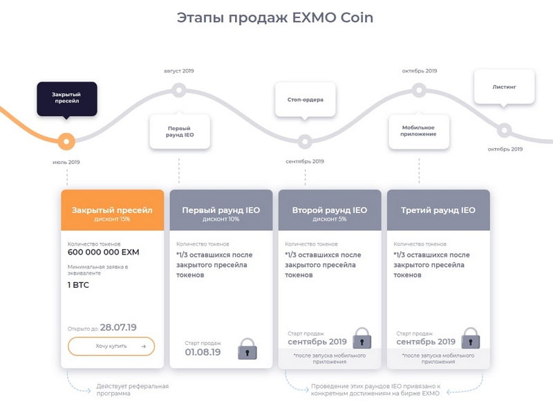 Этапы IEO EXMO Coin