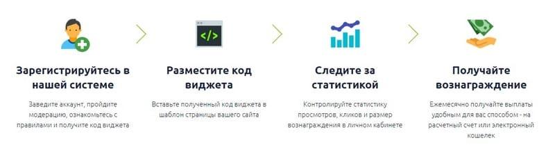 Как зарабатывать в SocialMart