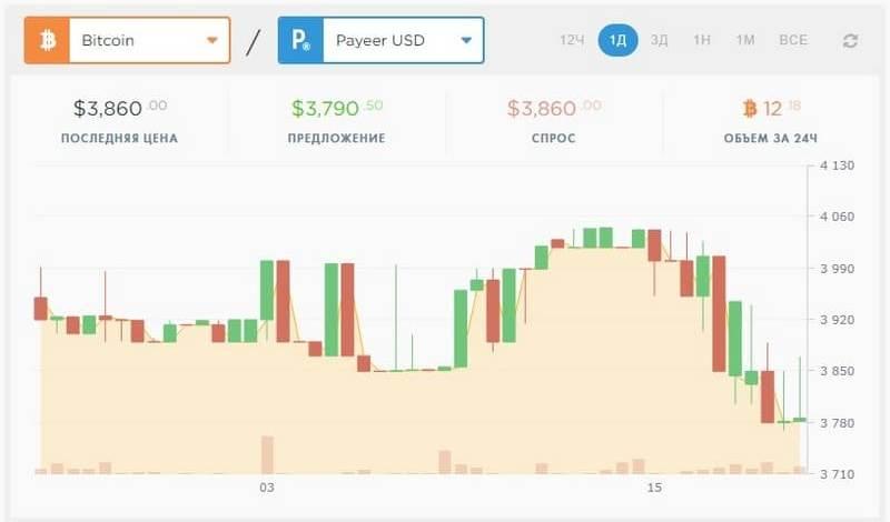 Payeer биржа