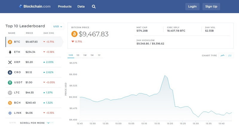 Цены в кошельке Blockchain