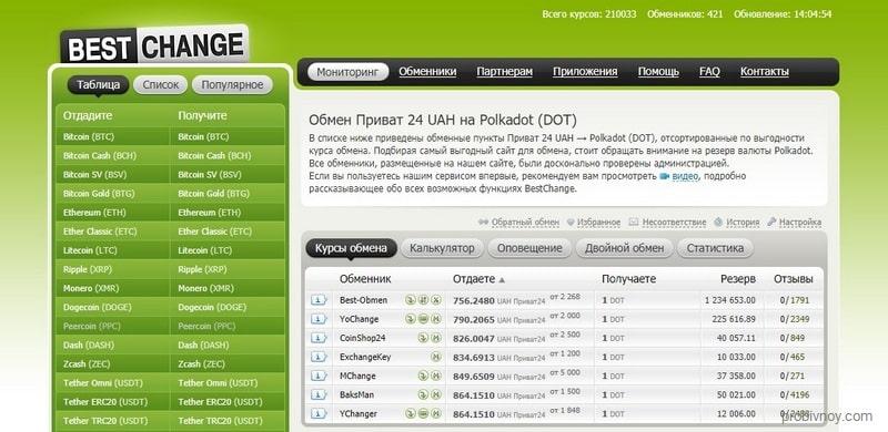 Обмен Privat24 UAH на Polkadot DOT