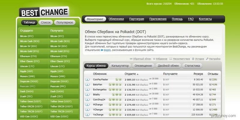 Обмен Sberbank на Polkadot DOT