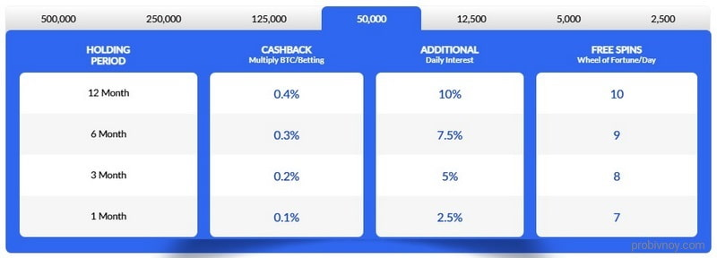 Виды Premium аккаунтов Freebitco in
