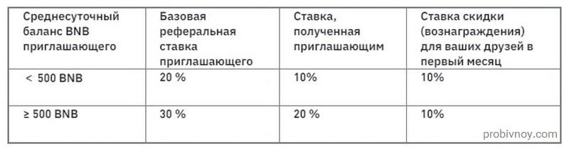 Реферальные комиссии Binance Futures
